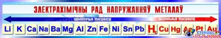 Стенд Электрахiмiчны рад напружання металау для кабинета химии в сине-голубых тонах на белорусском языке  230*1300мм