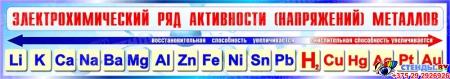 Стенд Электрохимический ряд активности металлов для кабинета химии в сине-голубых тонах 1300*230мм