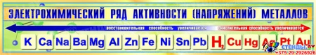 Стенд Электрохимический ряд активности металлов для кабинета химии в золотисто-зеленых тонах 1300*230мм