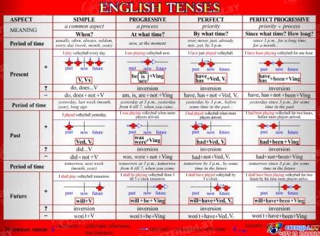 Стенд English Tenses для кабинета английского языка в красно-серых тонах 1300*970 мм