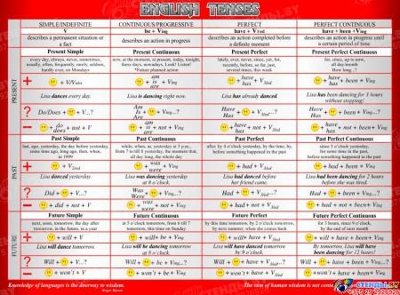 Стенд English Tenses для кабинета английского языка в стиле Лондон в серо-красных тонах 1300*970мм