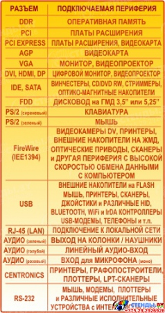 Плакат Структурная схема компьютера на на пленке с ламинацией  2600*1000мм Изображение #1
