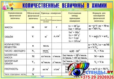 Стенд Количественные величины в химии в золотисто-зелёных тонах 830*580мм