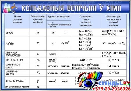 Стенд Колькасныя величынi ў хiмii в синих тонах на белорусском языке 830*580мм