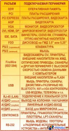 Композиция Структурная схема компьютера с назначением разъемов 2450*1000мм Изображение #1