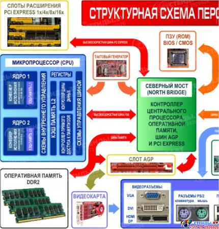 Композиция Структурная схема компьютера с назначением разъемов 2450*1000мм Изображение #2
