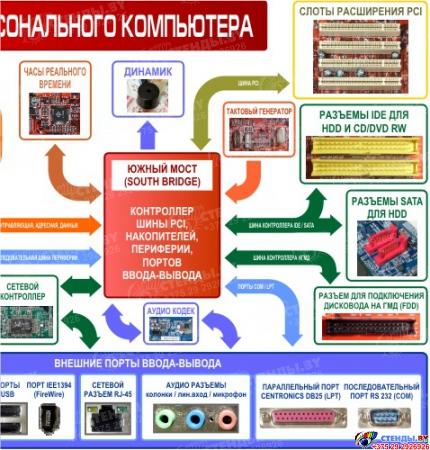 Композиция Структурная схема компьютера с назначением разъемов 2450*1000мм Изображение #3