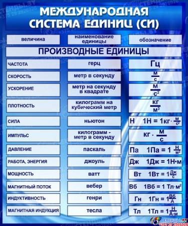 Стенд-композиция Физика вокруг нас в синих тонах 2530*910 мм Изображение #2