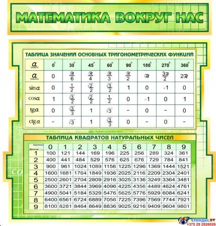 Стенд  Матэматыка вакол нас с формулами в кабинет Математики  1800*995мм Изображение #4