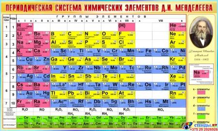 Стенд Периодическая таблица Менделеева для кабинета химии в бирюзовых тонах 1500*900мм