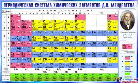 Стенд Периодическая таблица Менделеева для кабинета химии в сине-голубых тонах  780*1300мм