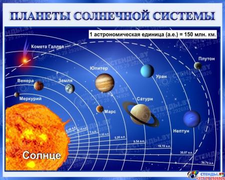 Стенд Планеты солнечной системы 1000*800 мм