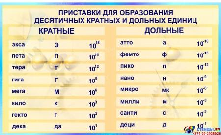 Стенд Приставки для образования десятичных кратных и дольных для кабинета физики в бирюзовых тонах 1500*900мм