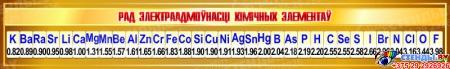 Стенд РАД ЭЛЕКТРААДМОЎНАСЦІ ХІМІЧНЫХ ЭЛЕМЕНТАЎ для кабинета химии на белорусском языке 1500*230мм