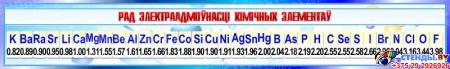 Стенд Рад Электраадмоунасцi хiмiчных элементау для кабинета химии в сине-голубых тонах на белорусском языке  230*1300мм