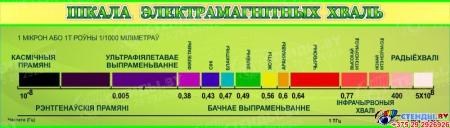 Стенд ШКАЛА ЭЛЕКТРАМАГНIТНЫХ  ХВАЛЬ на белорусском языке в зелёных тонах 1050*300мм