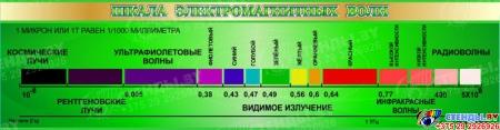 Стенд Шкала электромагнитных волн в зелёных тонах 1500*390мм