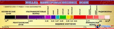 Стенд Шкала электромагнитных волн в золотисто-бордовых тонах 1500*390мм