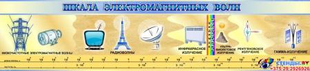 Стенд Шкала электромагнитных волн в золотисто-голубых тонах для кабинета физики 1300*300мм