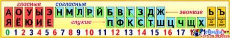 Стенд таблица гласные согласные буквы для начальной школы в жёлтых тонах 1500*250 мм