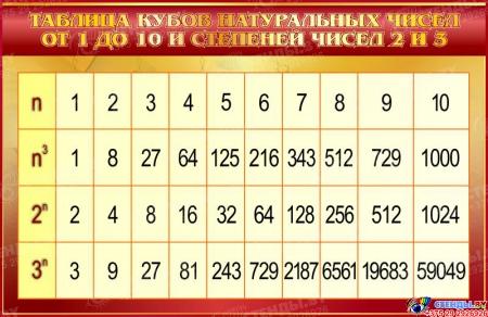 Стенд Таблица кубов натуральных чисел по Математике в золотистых тонах 1000*650мм