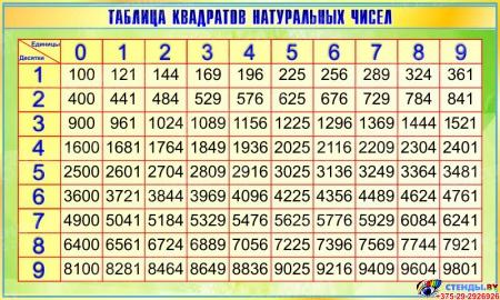 Стенд Таблица квадратов натуральных чисел по Математике в зеленых тонах 1200*720мм