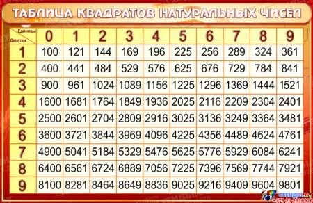 Стенд Таблица квадратов натуральных чисел по Математике в золотисто-бордовых тонах со светлой шапкой 1000*650мм