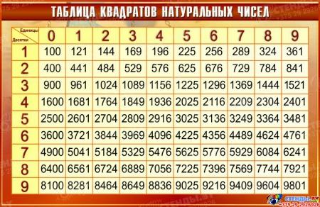 Стенд Таблица квадратов натуральных чисел по Математике в золотисто-бордовых тонах 1000*650мм