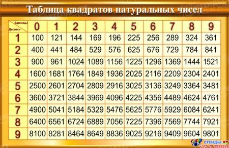 Стенд Таблица квадратов натуральных чисел по Математике в золотисто-коричневых тонах 1000*650мм