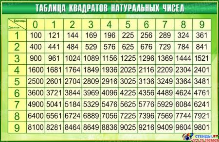 Стенд Таблица квадратов натуральных чисел по Математике в золотисто-зелёных тонах 1000*650мм
