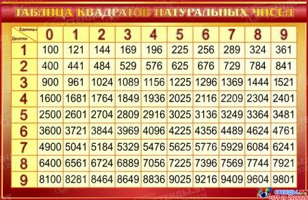 Стенд Таблица квадратов натуральных чисел по Математике в золотистых тонах 1000*650мм