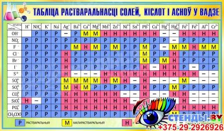 Стенд Таблiца растваральнасцi солей, кiслот i асноў у вадзе на белорусском языке для кабинета химии в зеленых тонах 1020*600 мм