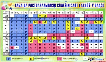Стенд ТАБЛIЦА РАСТВАРАЛЬНАСЦI СОЛЕЙ, КIСЛОТ I АСНОЎ У ВАДЗЕ на белорусском языке