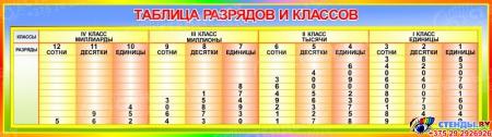 Стенд Таблица разрядов и классов  1250*350мм