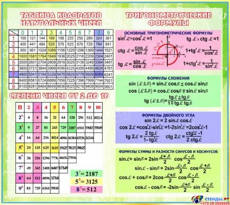Стенд Тригонометрические формулы для кабинета математики 1120*1000мм