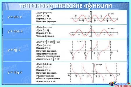 Стенд Тригонометрические функции в кабинет математики в синих тонах 650*430 мм