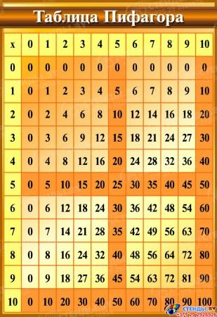 Стенд в кабинет Математики Таблица Пифагора 550*800мм