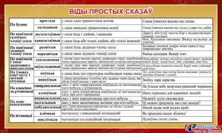 Стенд Вiды простых сказаў на белорусском языке 1000*600мм