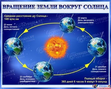 Стенд Вращение Земли вокруг Солнца 1000*800 мм